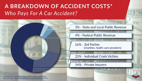who pays for a car accident, a breakdown of car accident costs