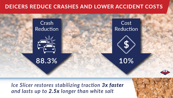 Deicers reduce car accidents and the lower accident costs