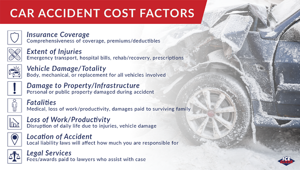 factors that affect how expensive a car accident is