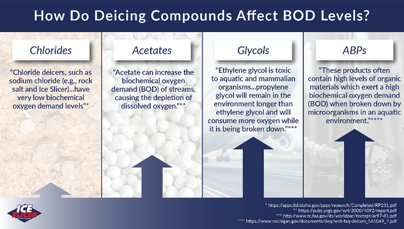 Ice Slicer graphic showing how different deicing compounds affect biochemical oxygen demand