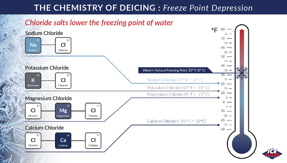 Ice Slicer graphic on chlorides lower the freezing point of water