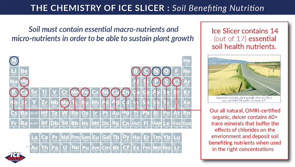 Graphic showing Ice Slicer's soil benefiting macro and micro nutrients