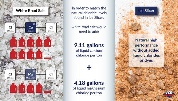 Ice Slicer graphic showing how many liquid chlorides need to be added white rock salt to equal Ice Slicer