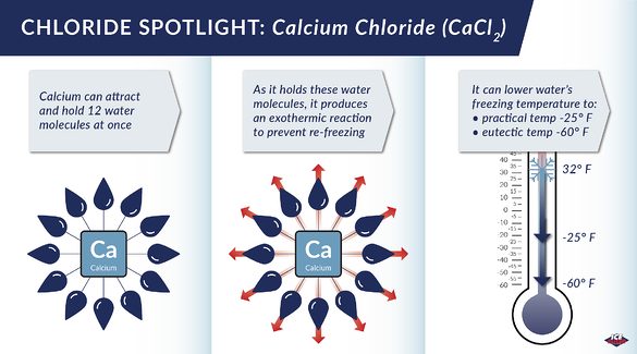 How does calcium chloride work as a deicer