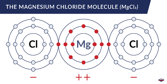 magnesium chloride molecular structure