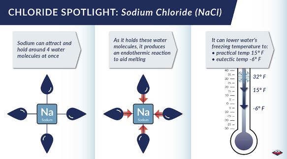 how sodium chloride works as a deicer to melt ice and snow