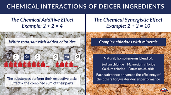 Chemical synergism of complex chlorides