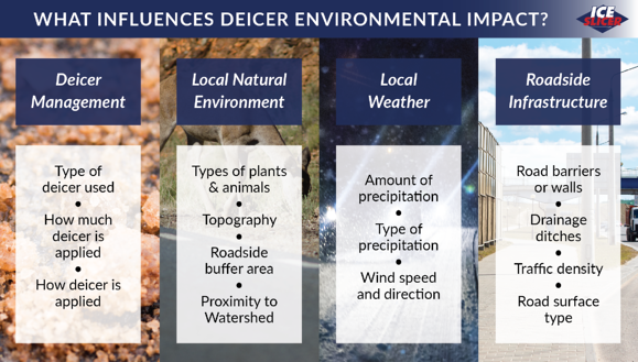 Ice Slicer graphic showing what influences the impact of deicers on the environment