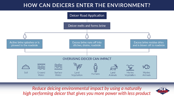 Ice Slicer graphic showing how deicers enter the environment