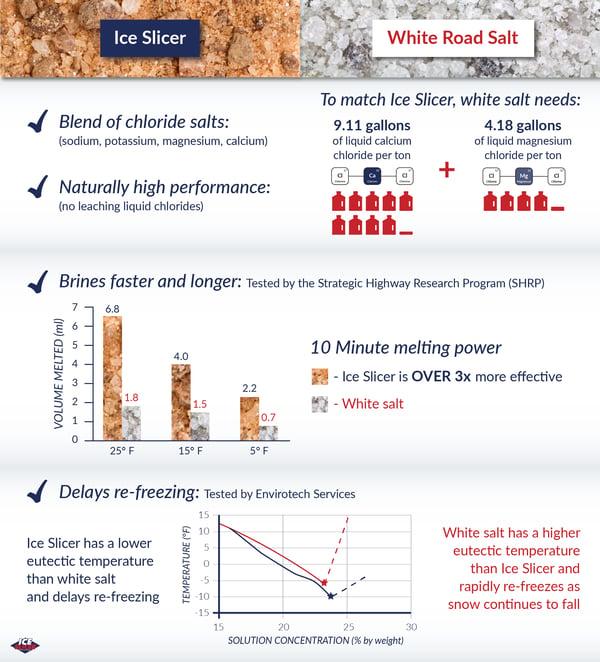 Ice slicer vs White salt performance