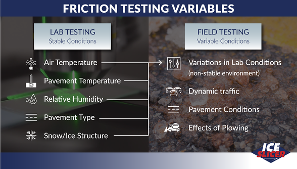 Ice Slicer graphic showing the difference between lab friction testing and field friction testing