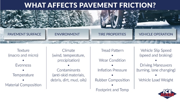 Ice Slicer graphic showing the factors that affect pavement friction