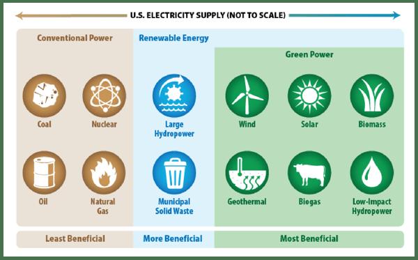 Green Power Partnership-02