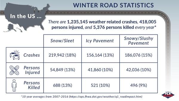 winter crash statistics