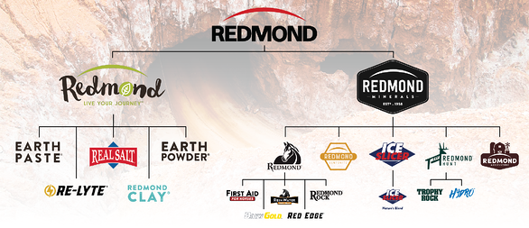 The Redmond family of products