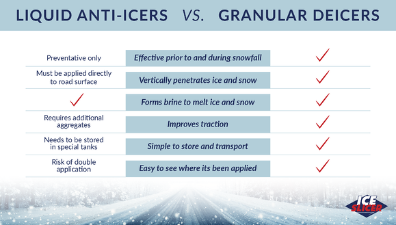 Ice Slicer graphic showing the difference between liquid anti-icers and granular deicers