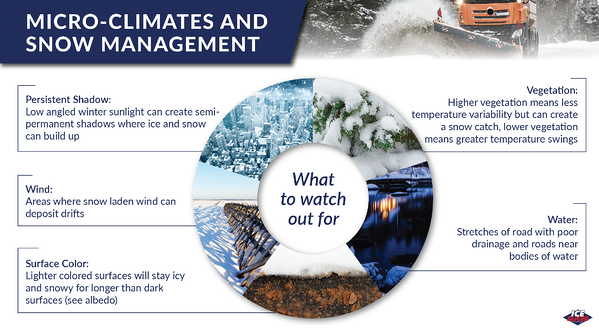 Microclimates and snow management