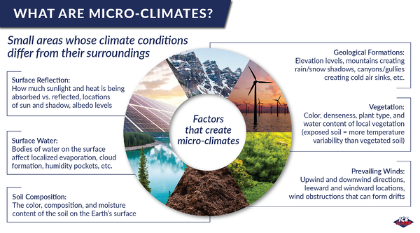 What are micro-climates