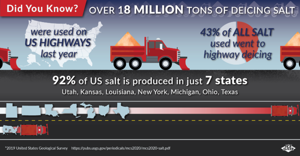 How much deicing salt is produced and used in the United States