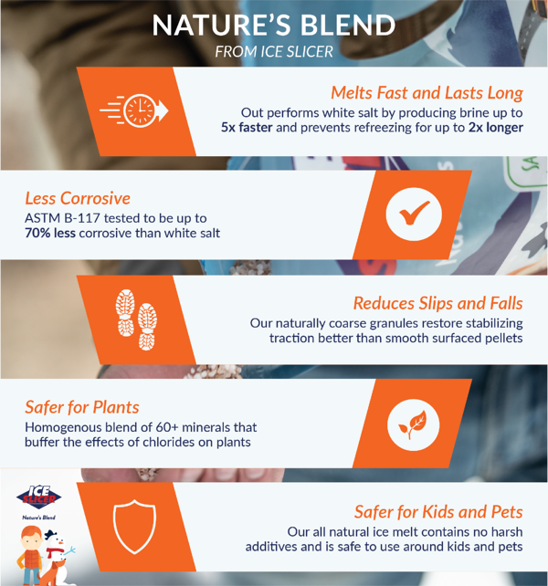 Infographic showing the advantages of Nature's Blend
