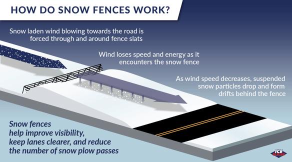 How do snow fences work?