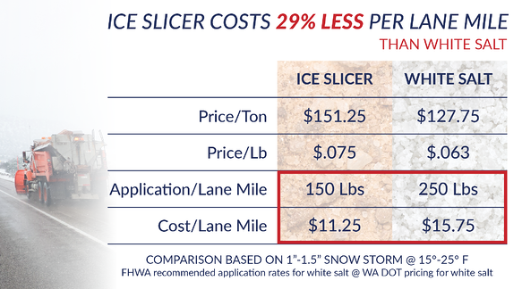 Ice Slicer costs less than white salt