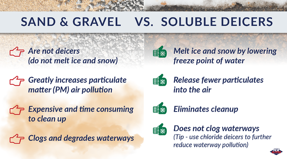 sand and gravel are not deicers and pollute air and waterways