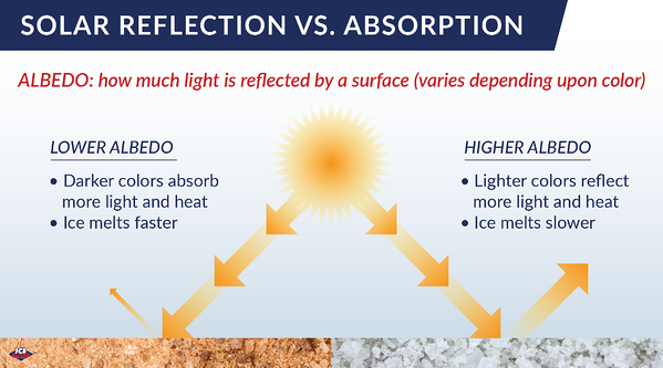 Albedo and ice melt, why color matters