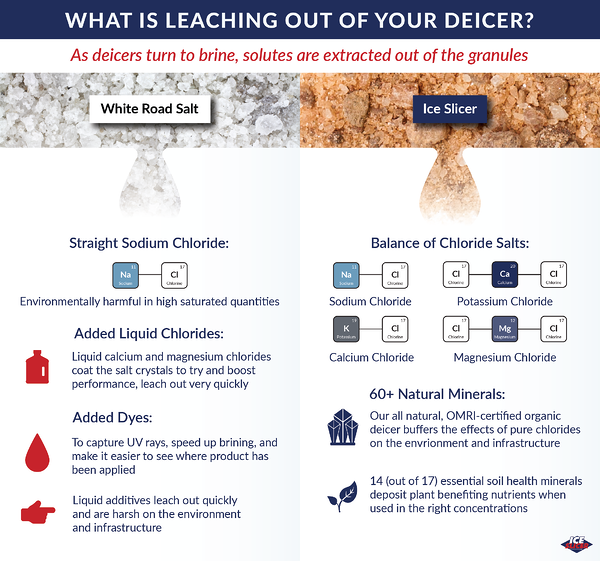 What is leaching from your deicer