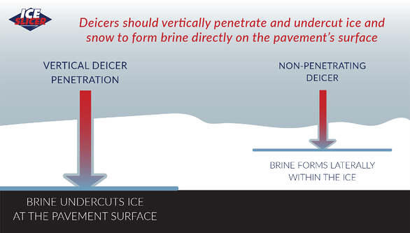Ice Slicer graphic showing how a deicer should vertically penetrate ice and snow